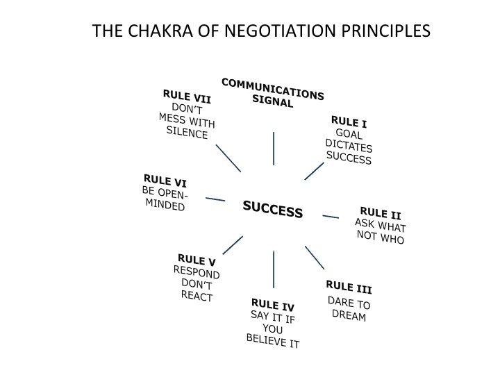 Chakra of 8 Negotiation Principles